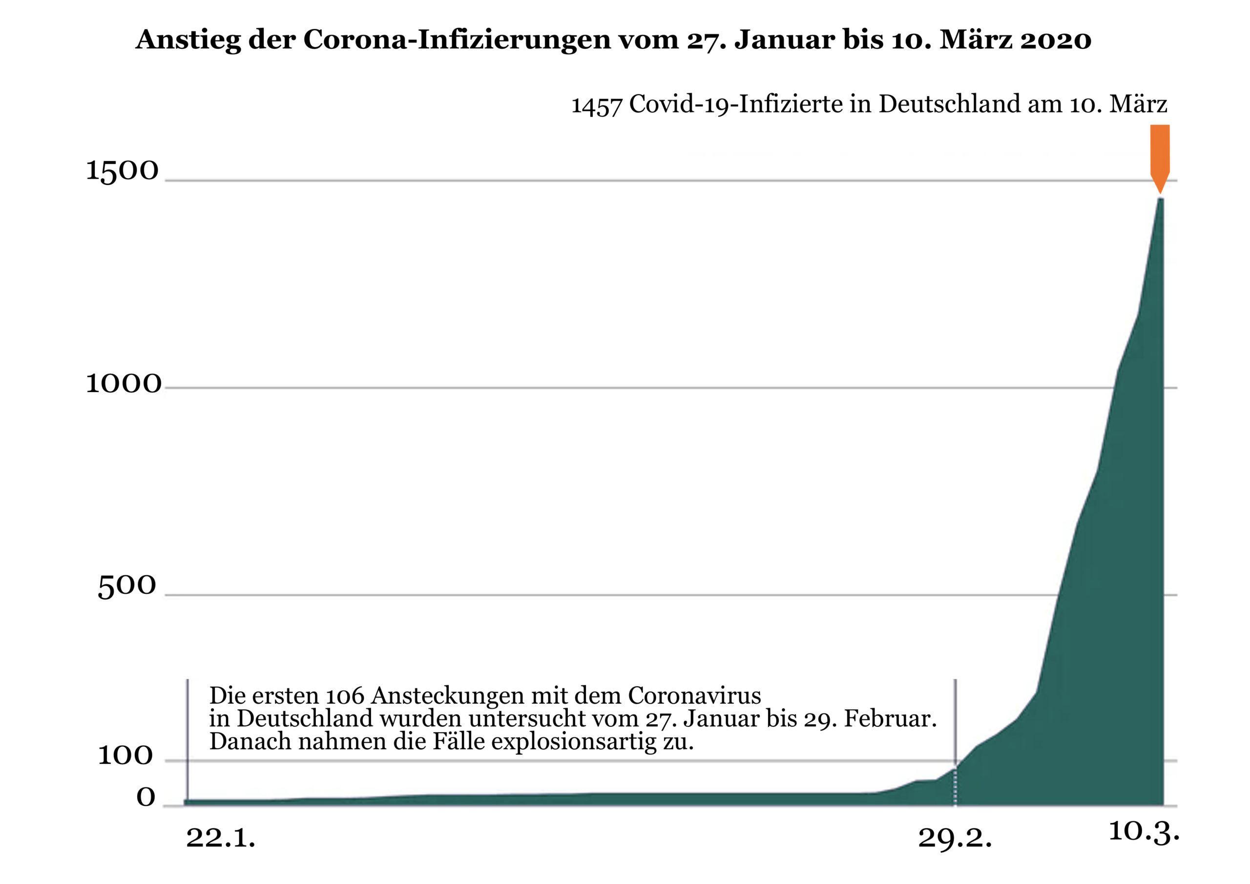 Corona Deutschland Kurve